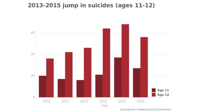 Suicide Rates in Teens